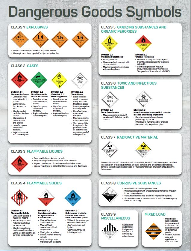 graphic about Free Printable Safety Posters identified as Stability posters - Agsafe